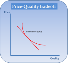 Price Quality Tradeoff